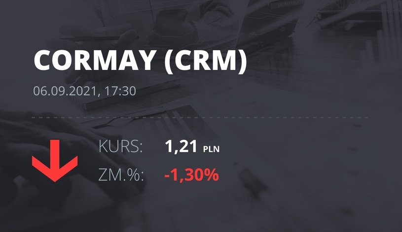 Notowania akcji spółki Cormay z 6 września 2021 roku