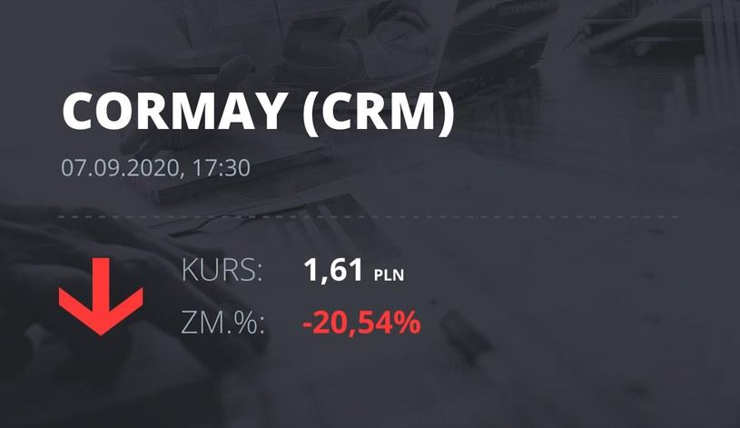 Notowania akcji spółki Cormay z 7 września 2020 roku