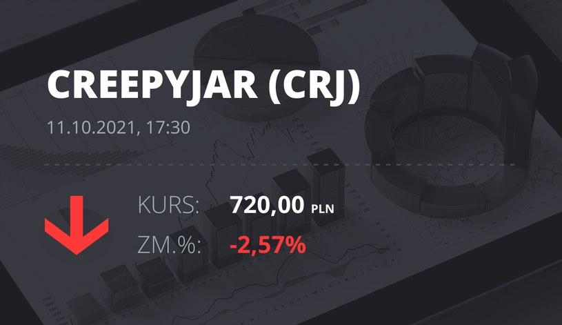 Notowania akcji spółki Creepy Jar S.A. z 11 października 2021 roku