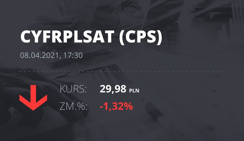 Notowania akcji spółki Cyfrowy Polsat z 8 kwietnia 2021 roku