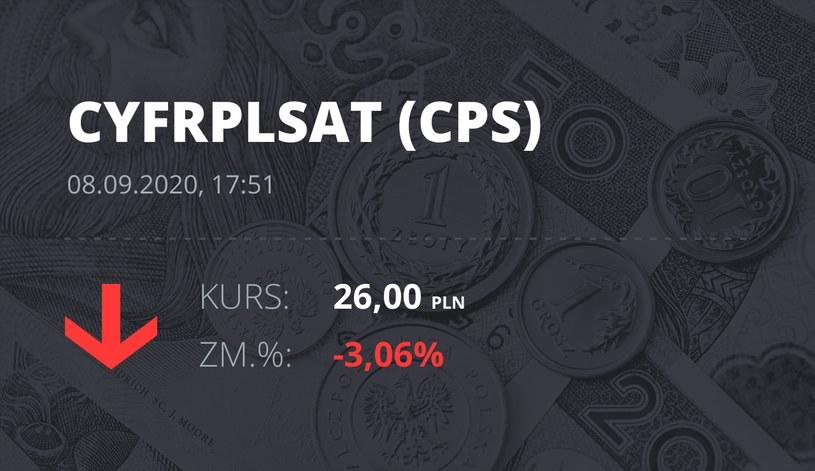 Notowania akcji spółki Cyfrowy Polsat z 8 września 2020 roku