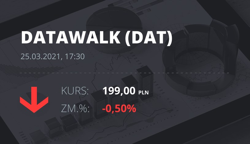 Notowania akcji spółki DataWalk S.A. z 25 marca 2021 roku