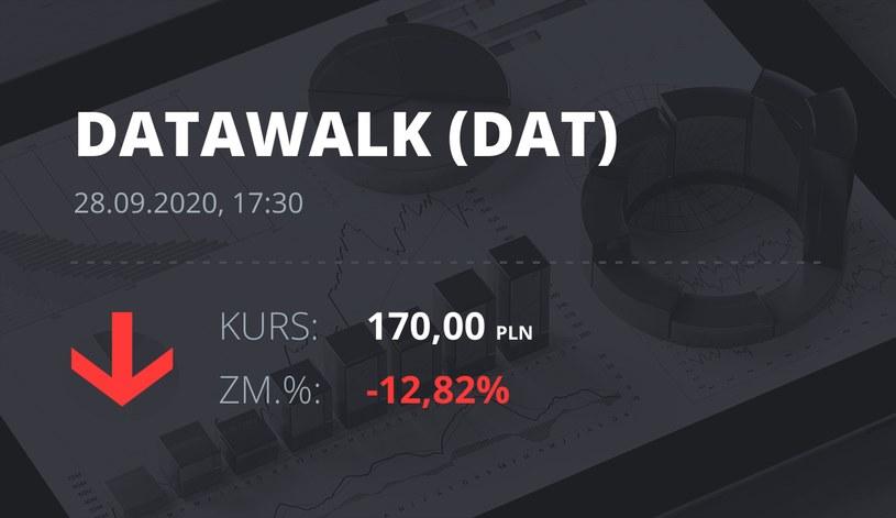 Notowania akcji spółki DataWalk S.A. z 28 września 2020 roku