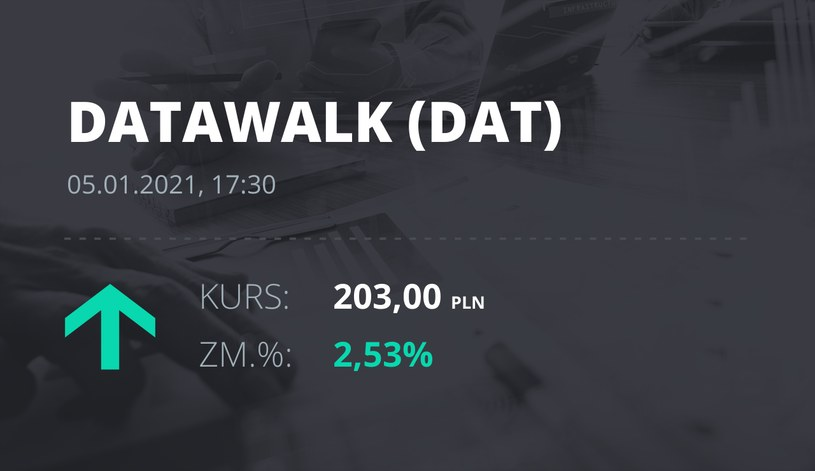 Notowania akcji spółki DataWalk S.A. z 5 stycznia 2021 roku