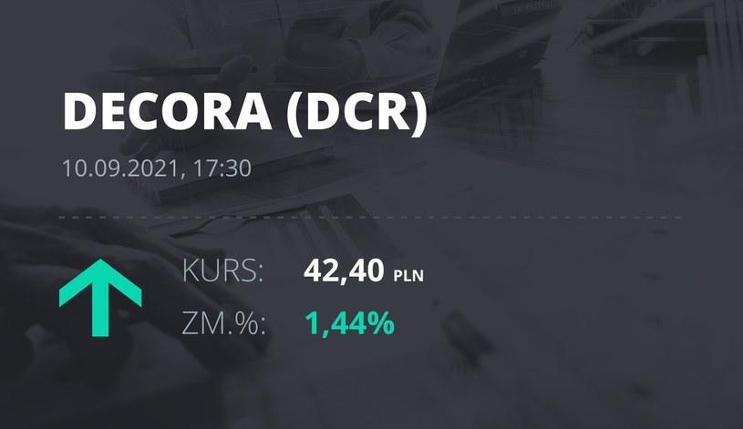 Notowania akcji spółki Decora S.A. z 10 września 2021 roku