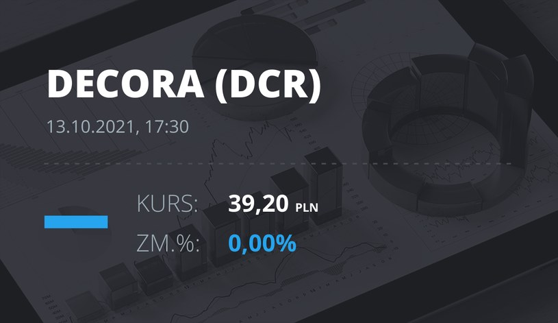 Notowania akcji spółki Decora S.A. z 13 października 2021 roku