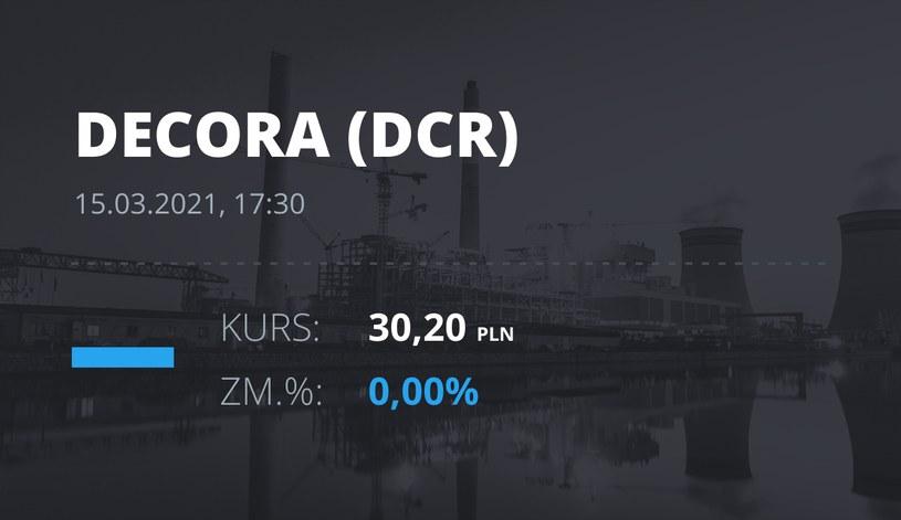 Notowania akcji spółki Decora S.A. z 15 marca 2021 roku