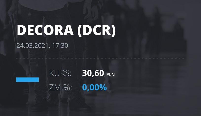 Notowania akcji spółki Decora S.A. z 24 marca 2021 roku