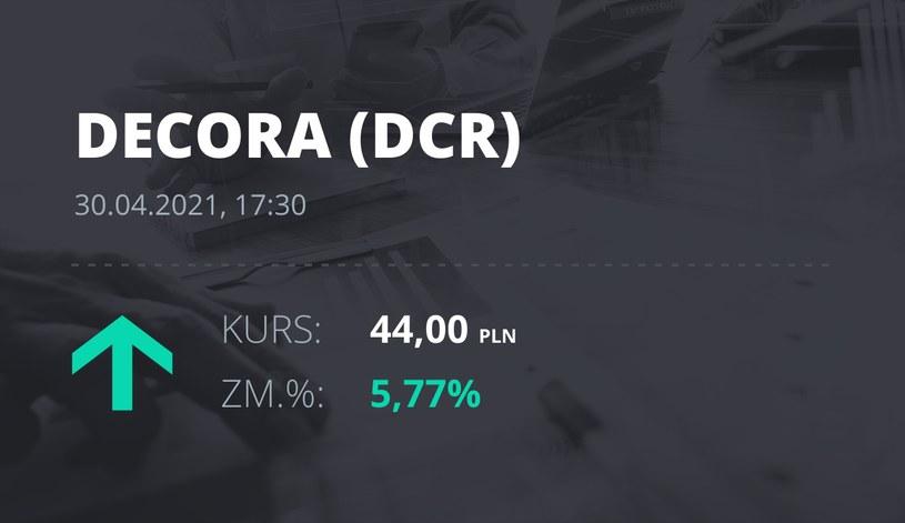 Notowania akcji spółki Decora S.A. z 30 kwietnia 2021 roku