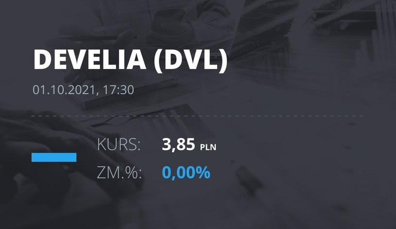 Notowania akcji spółki Develia z 1 października 2021 roku