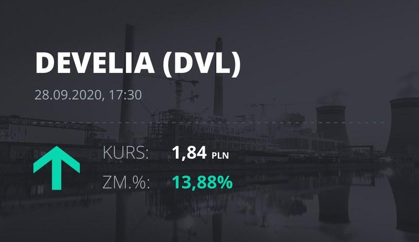 Notowania akcji spółki Develia z 28 września 2020 roku