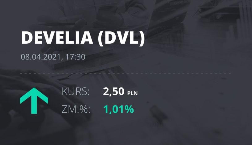 Notowania akcji spółki Develia z 8 kwietnia 2021 roku