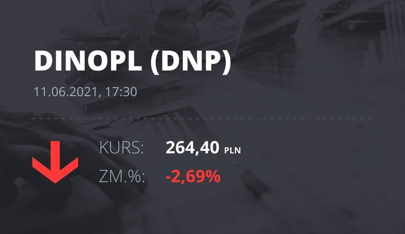 Notowania akcji spółki Dino z 11 czerwca 2021 roku