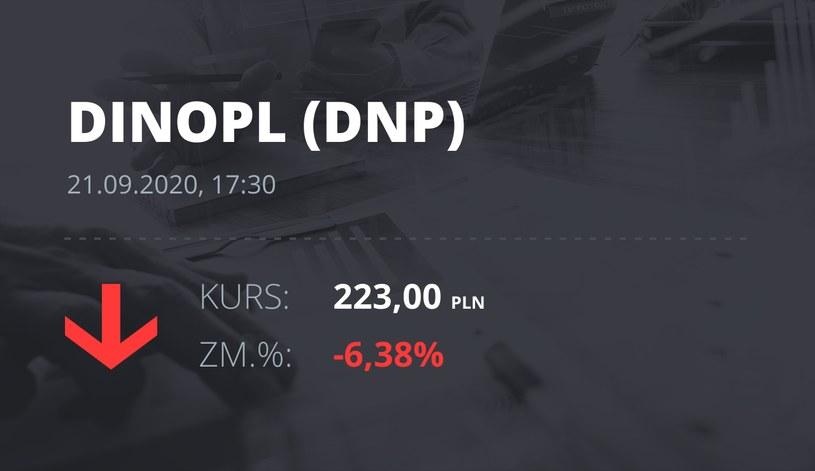 Notowania akcji spółki Dino z 21 września 2020 roku