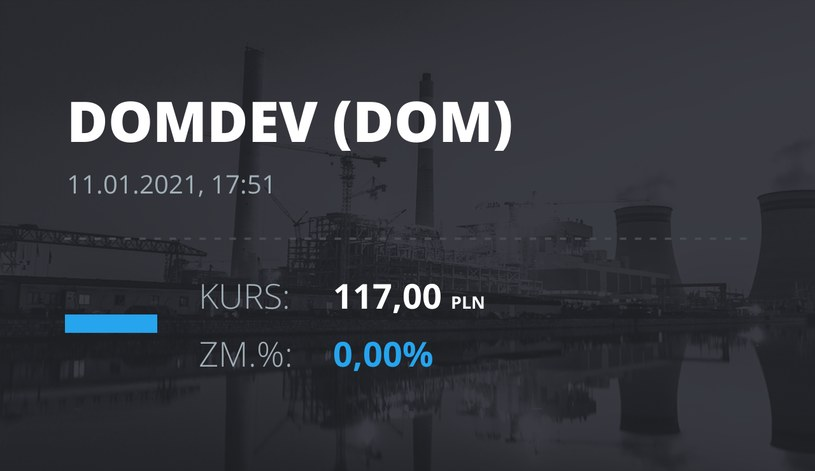 Notowania akcji spółki Dom Development z 11 stycznia 2021 roku