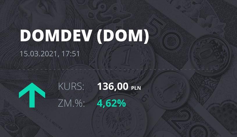 Notowania akcji spółki Dom Development z 15 marca 2021 roku