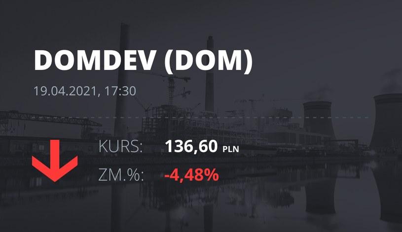 Notowania akcji spółki Dom Development z 19 kwietnia 2021 roku