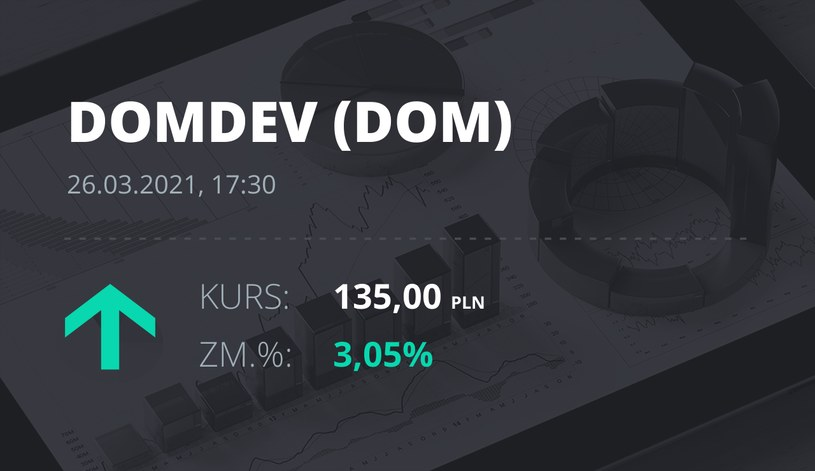 Notowania akcji spółki Dom Development z 26 marca 2021 roku