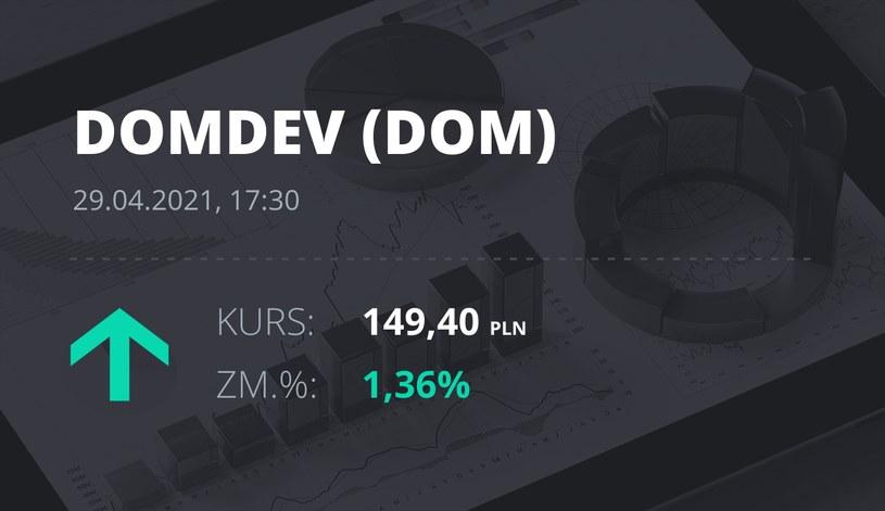 Notowania akcji spółki Dom Development z 29 kwietnia 2021 roku