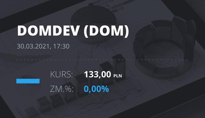 Notowania akcji spółki Dom Development z 30 marca 2021 roku