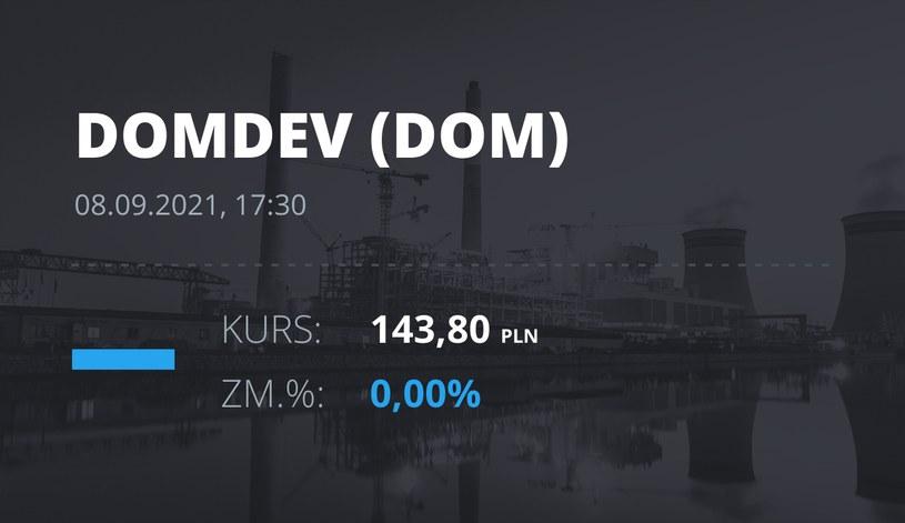 Notowania akcji spółki Dom Development z 8 września 2021 roku