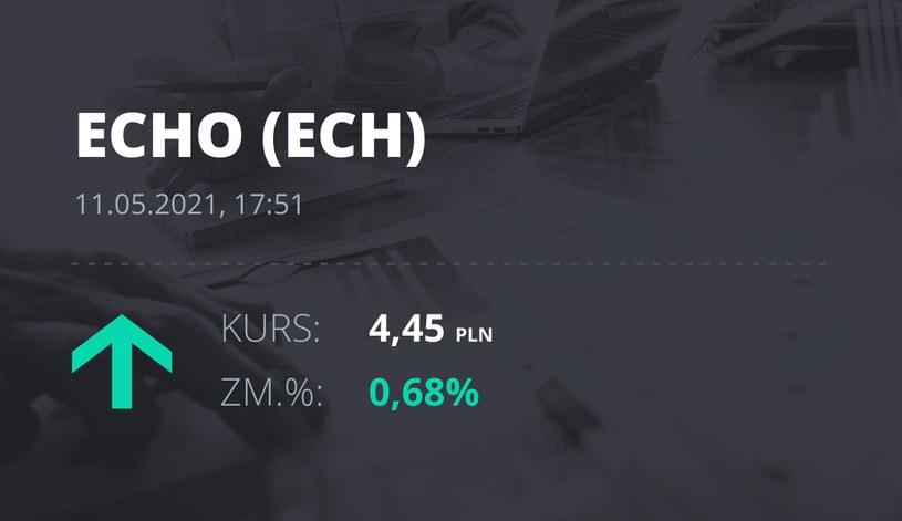 Notowania akcji spółki Echo Investments z 11 maja 2021 roku