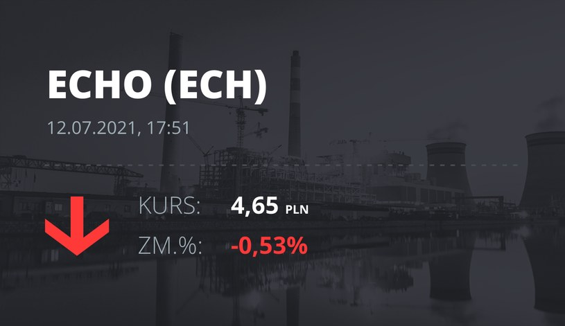 Notowania akcji spółki Echo Investments z 12 lipca 2021 roku