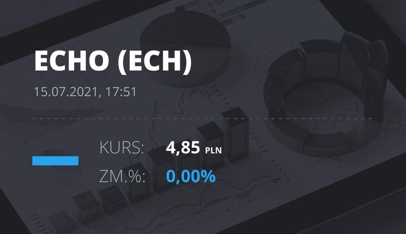 Notowania akcji spółki Echo Investments z 15 lipca 2021 roku
