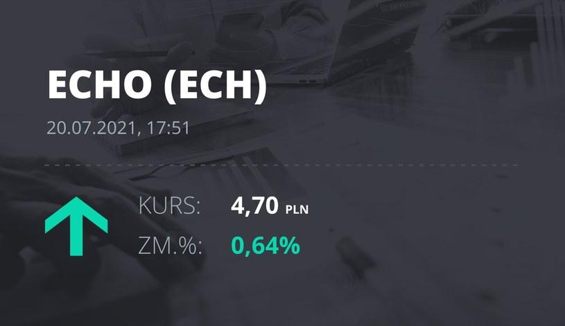 Notowania akcji spółki Echo Investments z 20 lipca 2021 roku