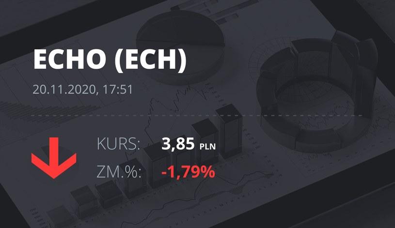 Notowania akcji spółki Echo Investments z 20 listopada 2020 roku