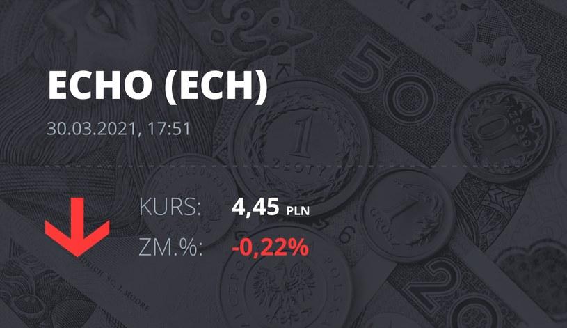 Notowania akcji spółki Echo Investments z 30 marca 2021 roku