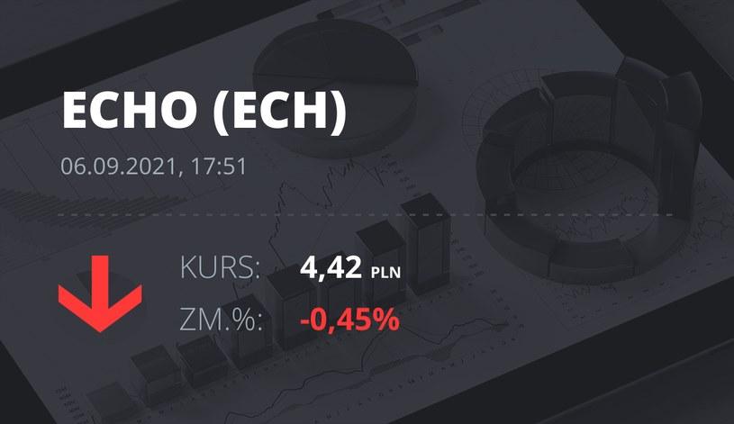 Notowania akcji spółki Echo Investments z 6 września 2021 roku