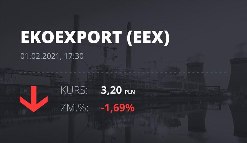 Notowania akcji spółki Eko Export z 1 lutego 2021 roku