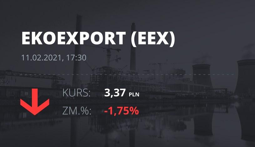 Notowania akcji spółki Eko Export z 11 lutego 2021 roku