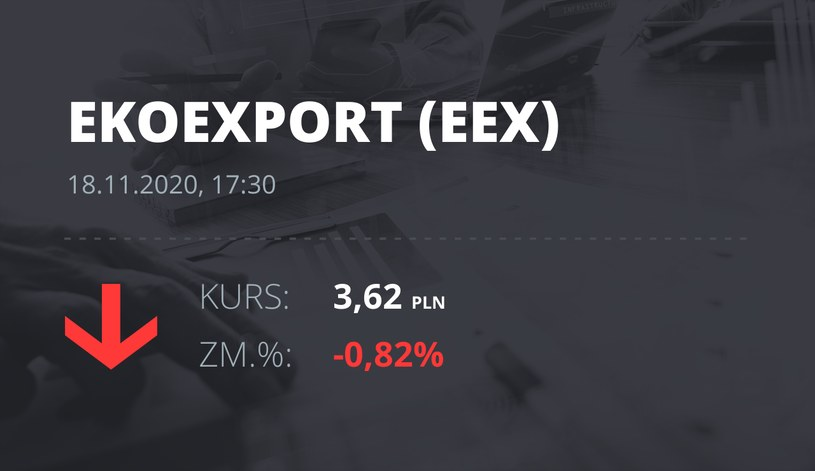 Notowania akcji spółki Eko Export z 18 listopada 2020 roku
