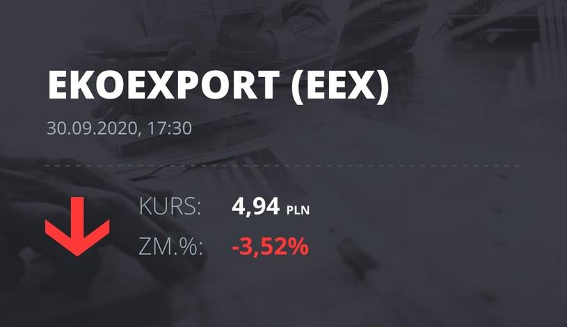 Notowania akcji spółki Eko Export z 30 września 2020 roku