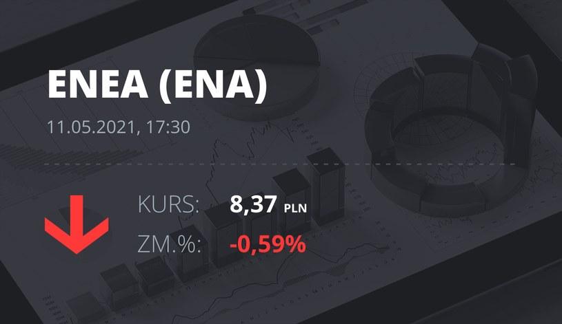Notowania akcji spółki Enea z 11 maja 2021 roku