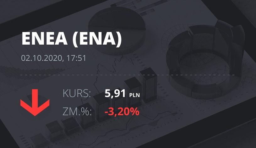 Notowania akcji spółki Enea z 2 października 2020 roku
