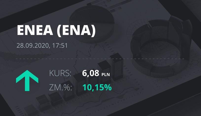 Notowania akcji spółki Enea z 28 września 2020 roku