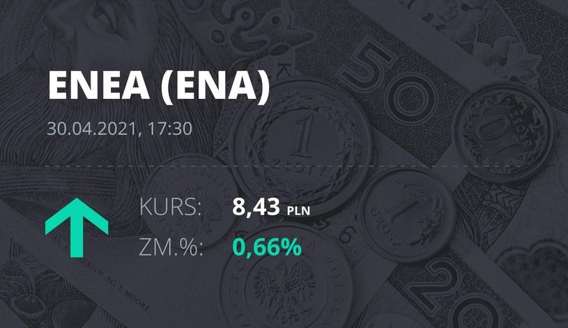 Notowania akcji spółki Enea z 30 kwietnia 2021 roku