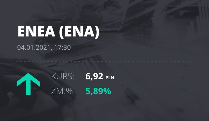 Notowania akcji spółki Enea z 4 stycznia 2021 roku