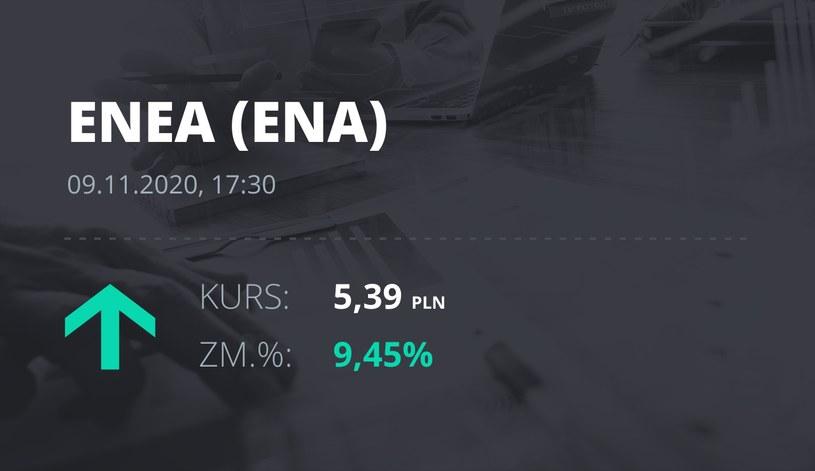 Notowania akcji spółki Enea z 9 listopada 2020 roku