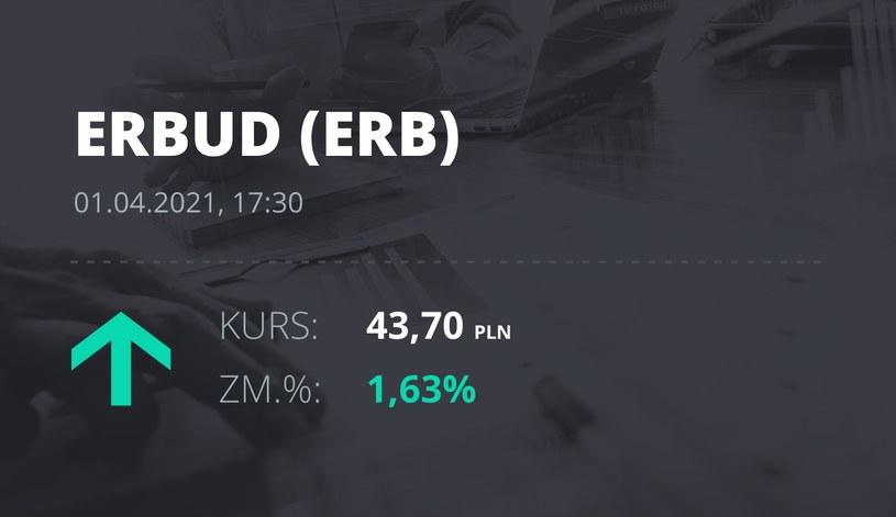 Notowania akcji spółki Erbud S.A. z 1 kwietnia 2021 roku