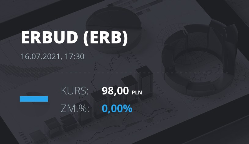 Notowania akcji spółki Erbud S.A. z 16 lipca 2021 roku
