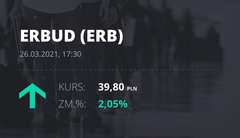 Notowania akcji spółki Erbud S.A. z 26 marca 2021 roku