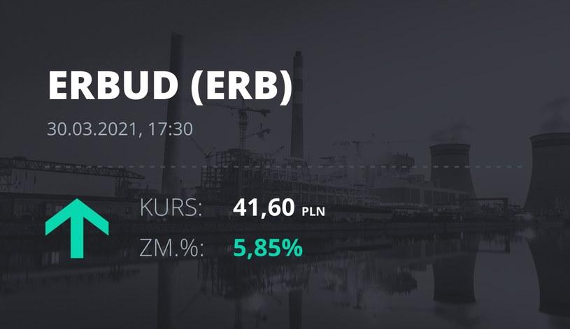 Notowania akcji spółki Erbud S.A. z 30 marca 2021 roku