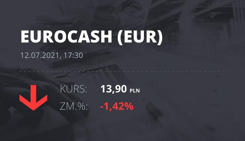 Notowania akcji spółki Euracash z 12 lipca 2021 roku