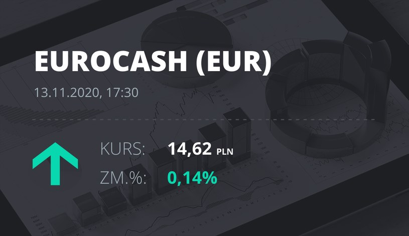 Notowania akcji spółki Euracash z 13 listopada 2020 roku