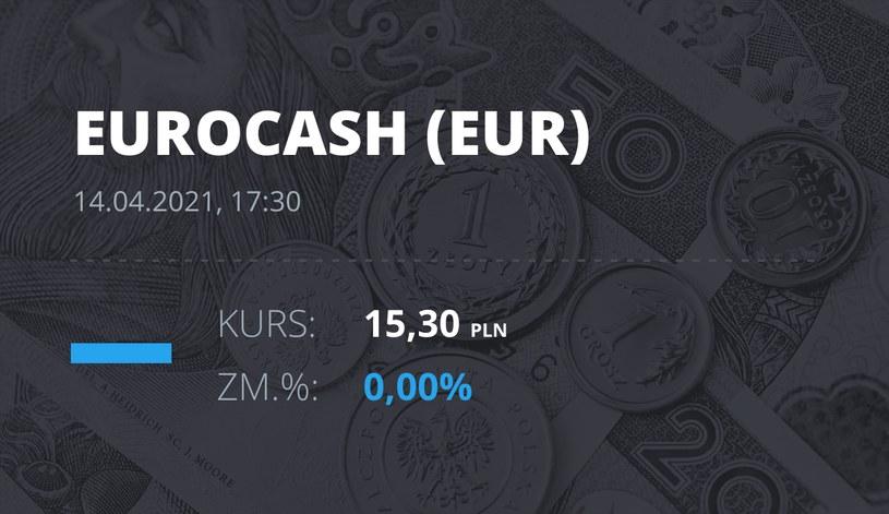 Notowania akcji spółki Euracash z 14 kwietnia 2021 roku