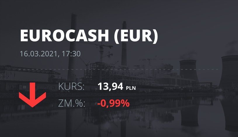 Notowania akcji spółki Euracash z 16 marca 2021 roku
